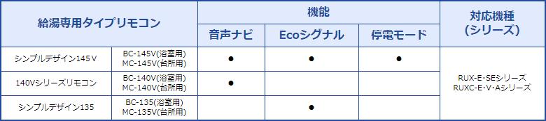 モバイル表示用リモコン対応表(給湯専用タイプリモコン)